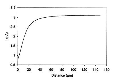 Approach curve